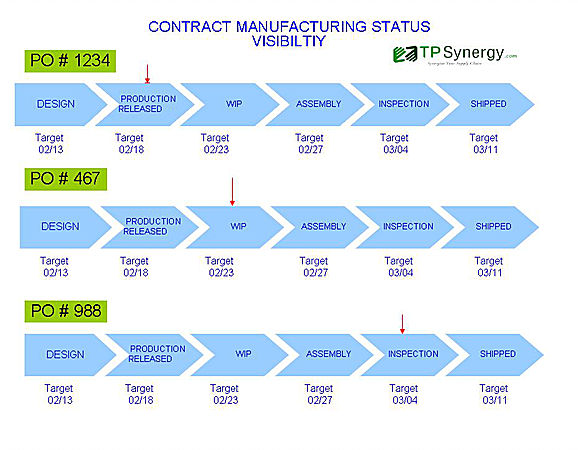 Order Management in Contract Manufacturing