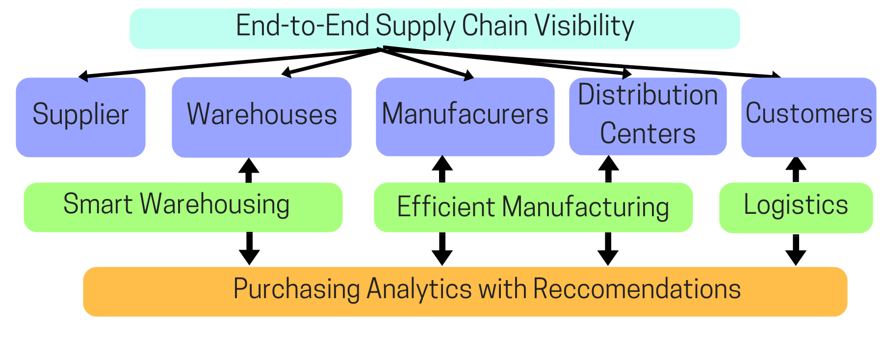 End to End Supply Chain Visibility 2